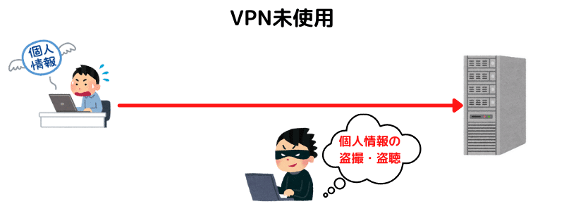 NOT USING VPN SERVICE