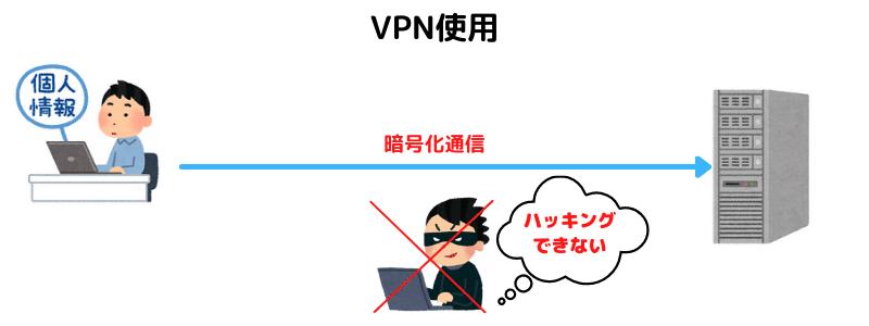USING VPN SERVICE