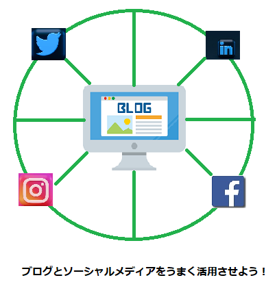 blogandsocialmedia
