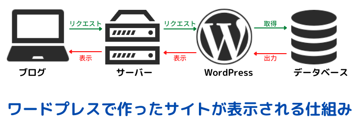WordPress system