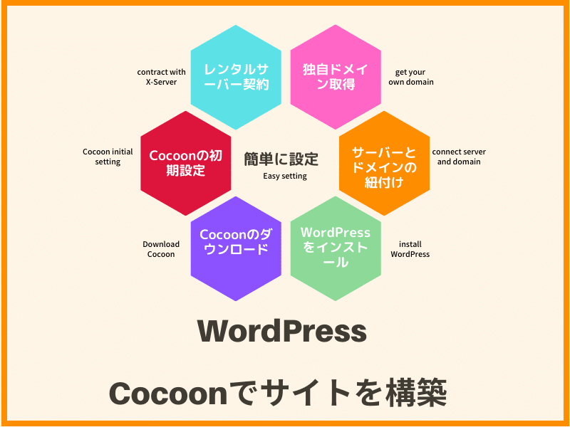 Build site with Cocoon
